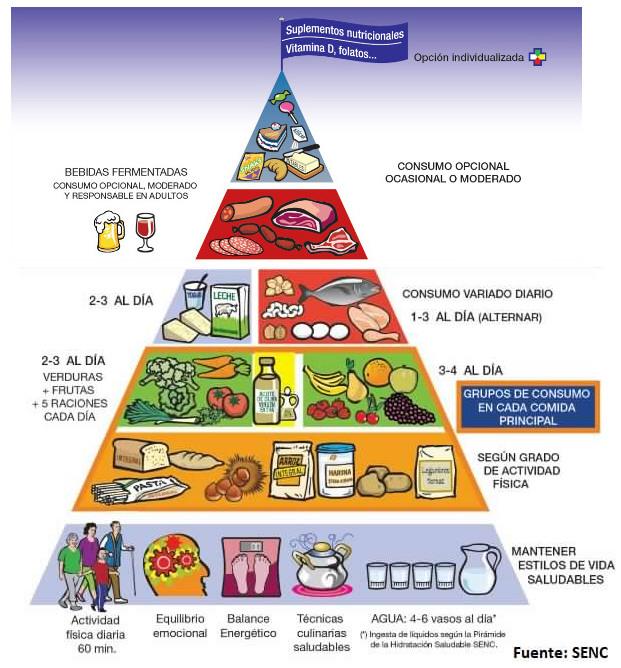 La nueva pirámide de la alimentación saludable SENC 2015